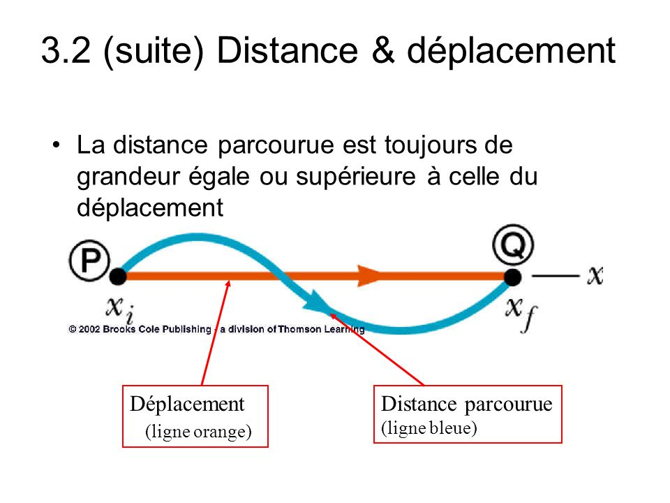 3.2 (suite) Distance & déplacement