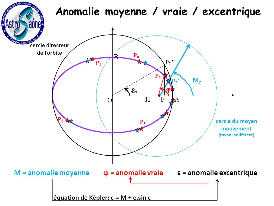 Anomalie moyenne / vraie / excentrique