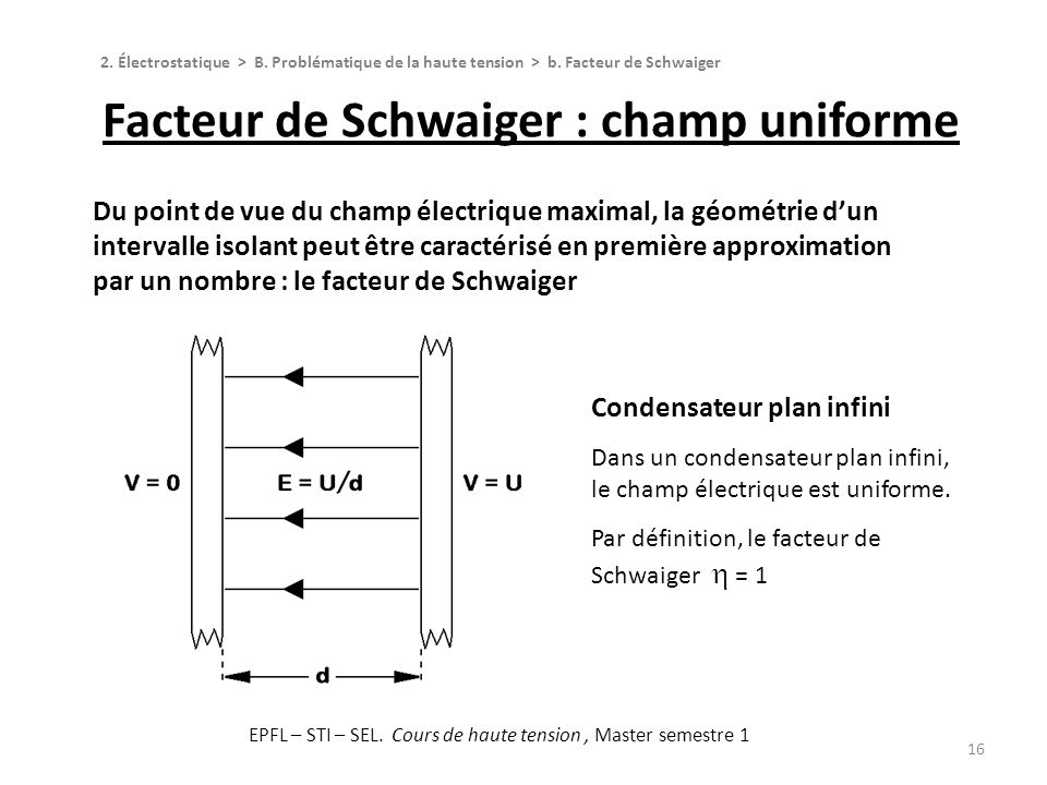 Facteur de Schwaiger : champ uniforme
