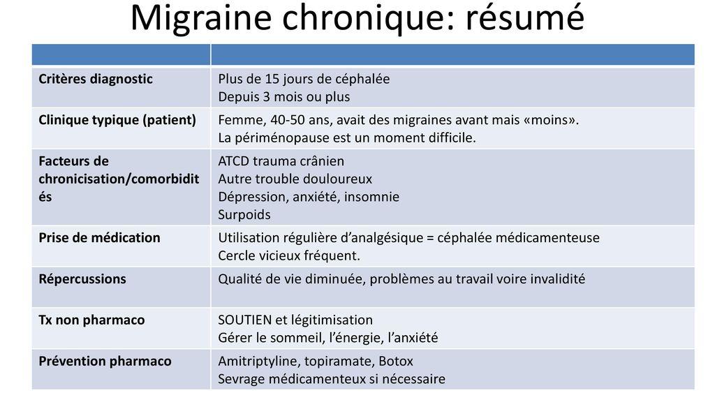 Migraine pour le gynéco Quelques concepts pratico-pratiques - ppt ...