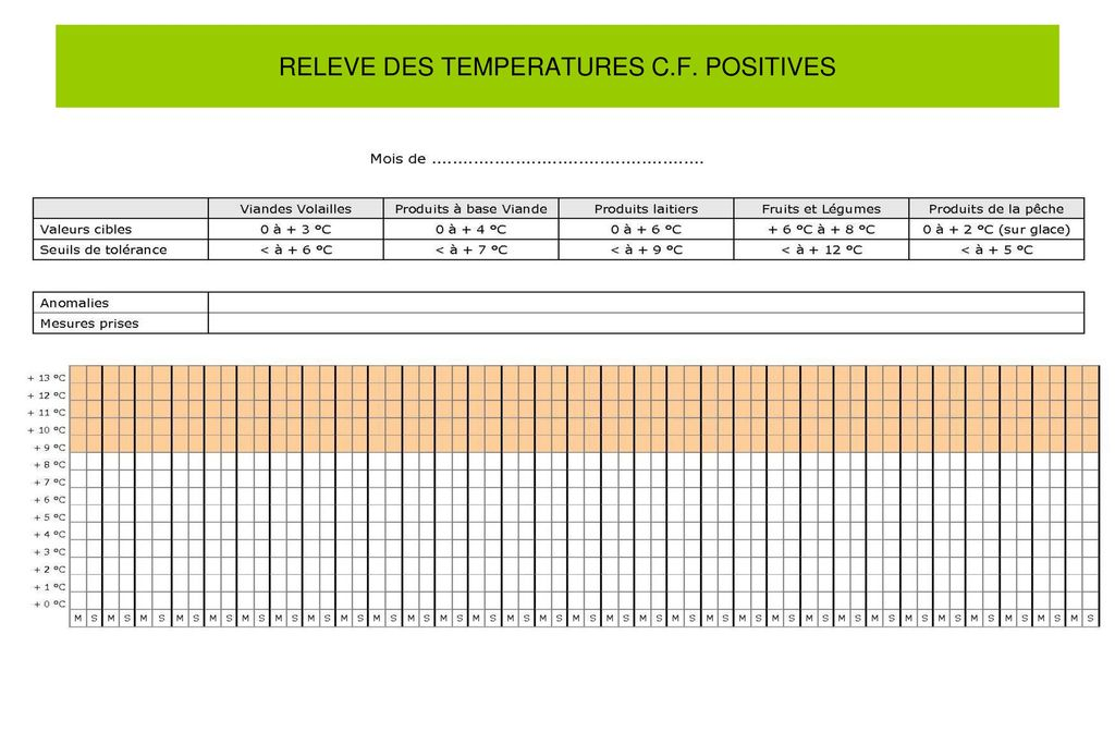 RELEVE DES TEMPERATURES C.F. POSITIVES