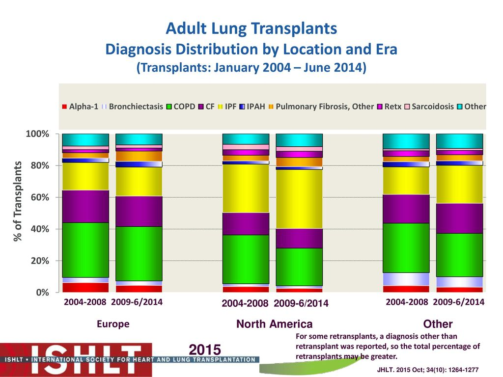 Adult lung transplants