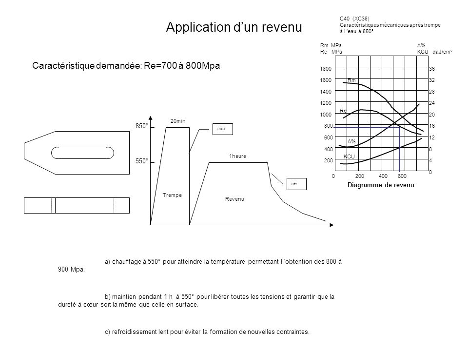 Application d'un revenu