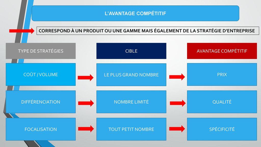 type de positionnement marketing pdf