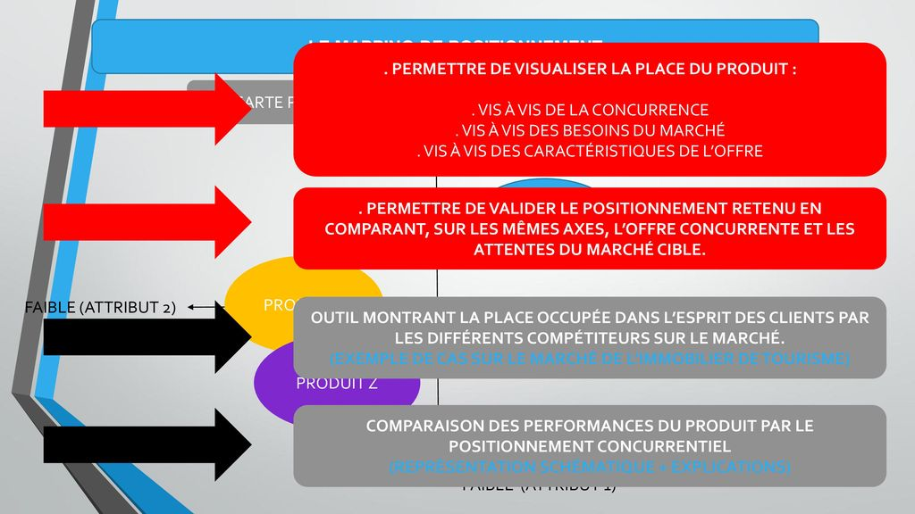 marketing op233rationnel et strat233gique ppt video online