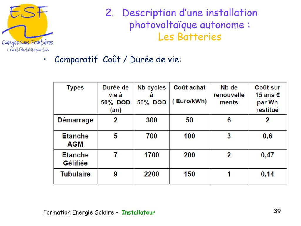 module de formation la gestion du photovolta que ppt t l charger. Black Bedroom Furniture Sets. Home Design Ideas