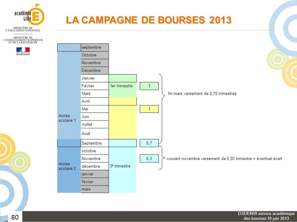Dsden59 Service Academique Des Bourses 10 Juin Ppt Telecharger