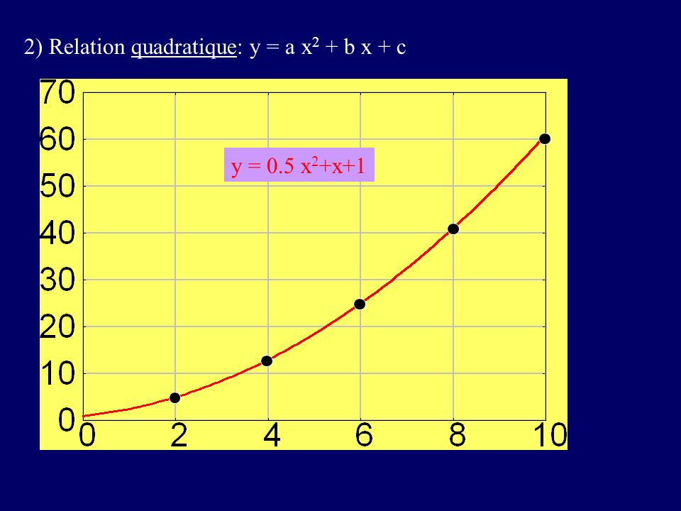 2) Relation quadratique: y = a x2 + b x + c