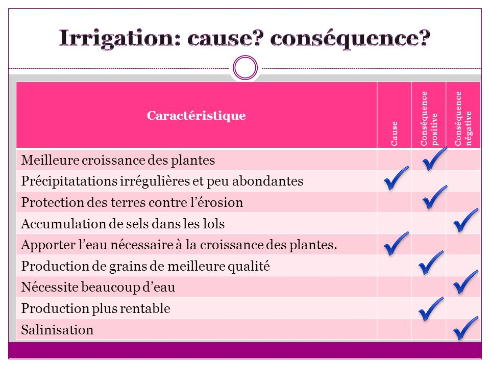 Irrigation: cause conséquence