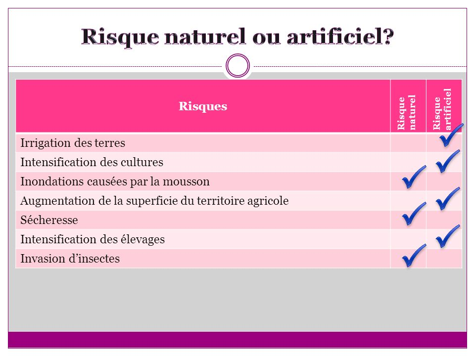 Risque naturel ou artificiel