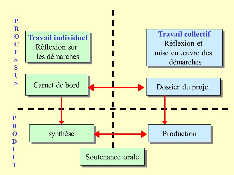 Travail collectif Travail individuel