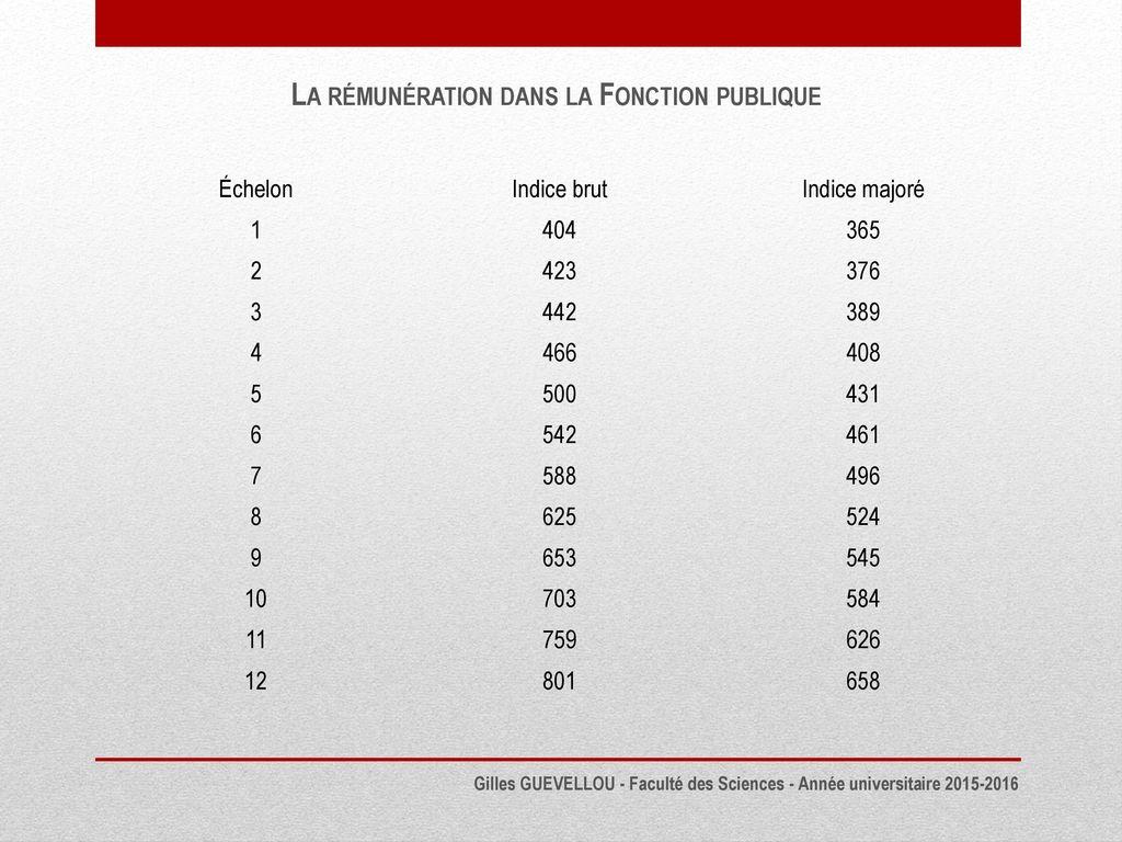 161b257c7db La Rémunération dans la Fonction publique - ppt télécharger