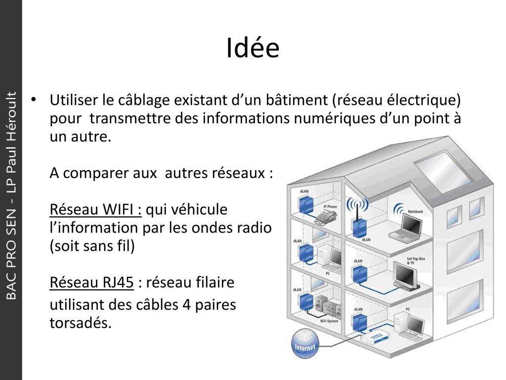 Technologies CPL Technologie par courant porteur - ppt télécharger c7857c4afcc1