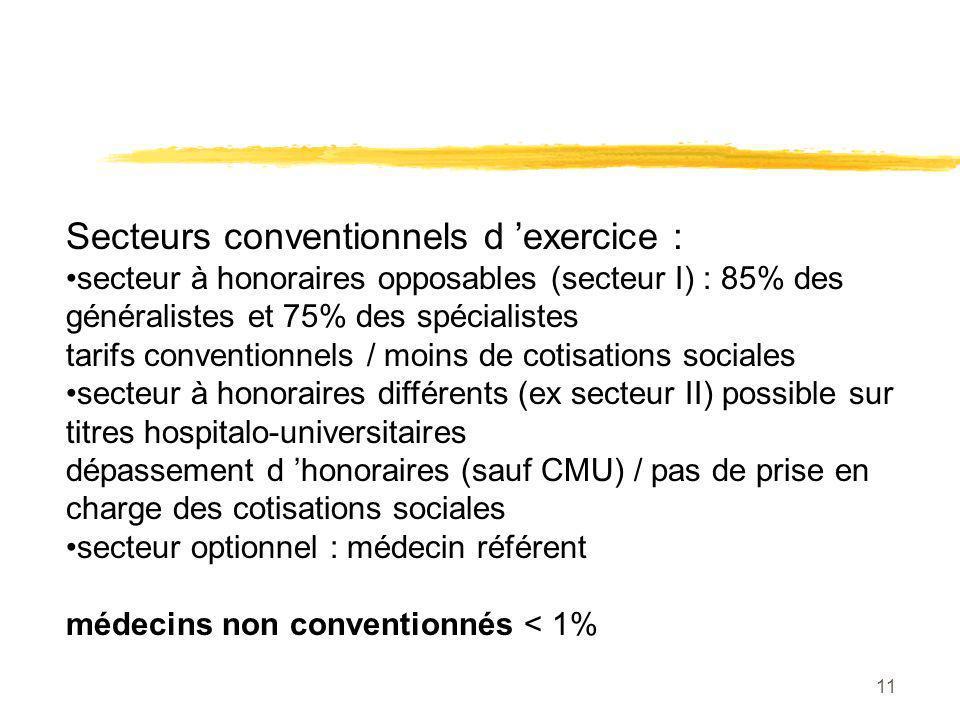 conventionné secteur 2