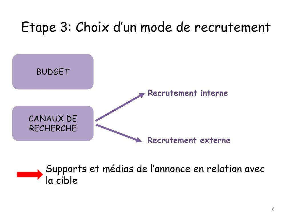 Dossier M4 Le Recrutement Ppt Video Online Telecharger