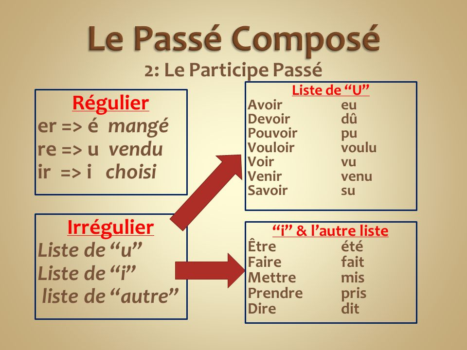 Le Passe Compose 1 Choisis Le Verbe Auxiliaire Avoir Etre Ppt Video Online Telecharger