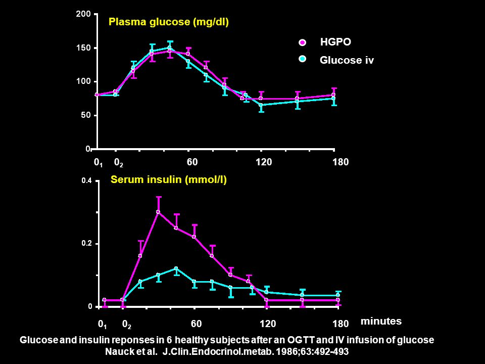 Nauck et al. J.Clin.Endocrinol.metab. 1986;63:
