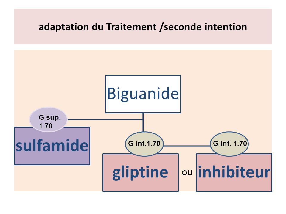 adaptation du Traitement /seconde intention
