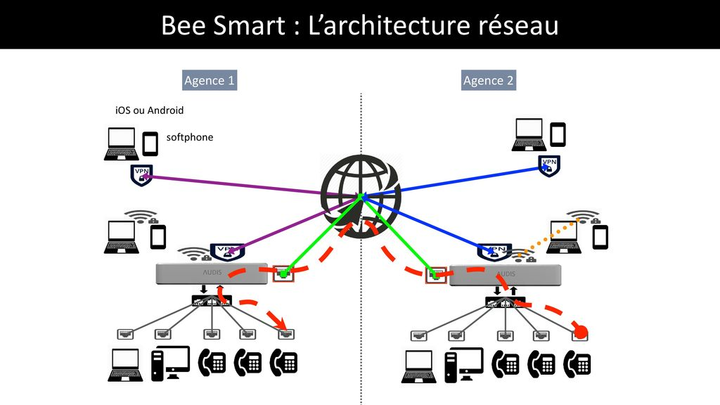 Bee Smart : L'architecture réseau