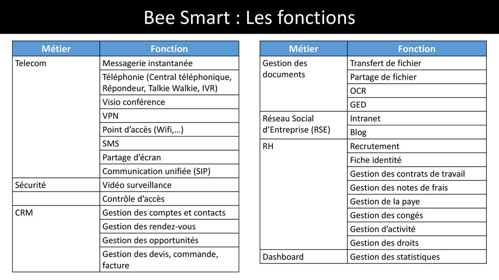 Bee Smart : Les fonctions