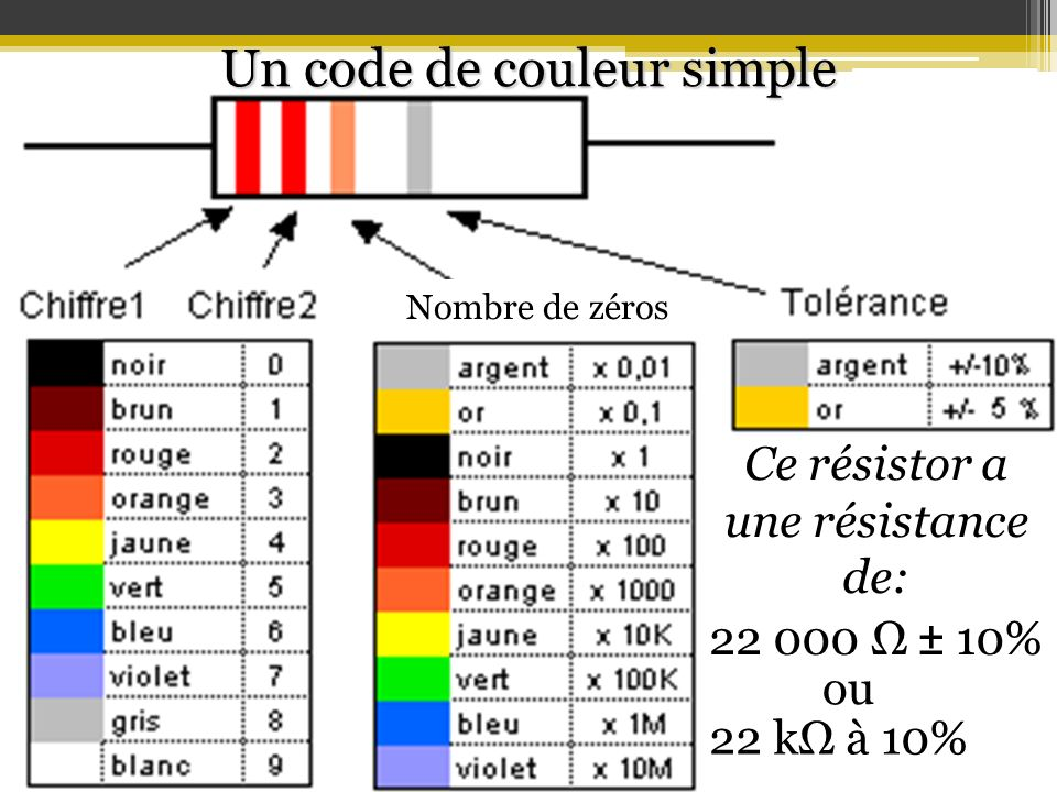 Un code de couleur simple
