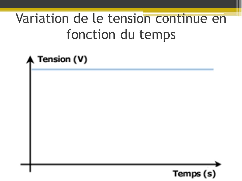 Variation de le tension continue en fonction du temps