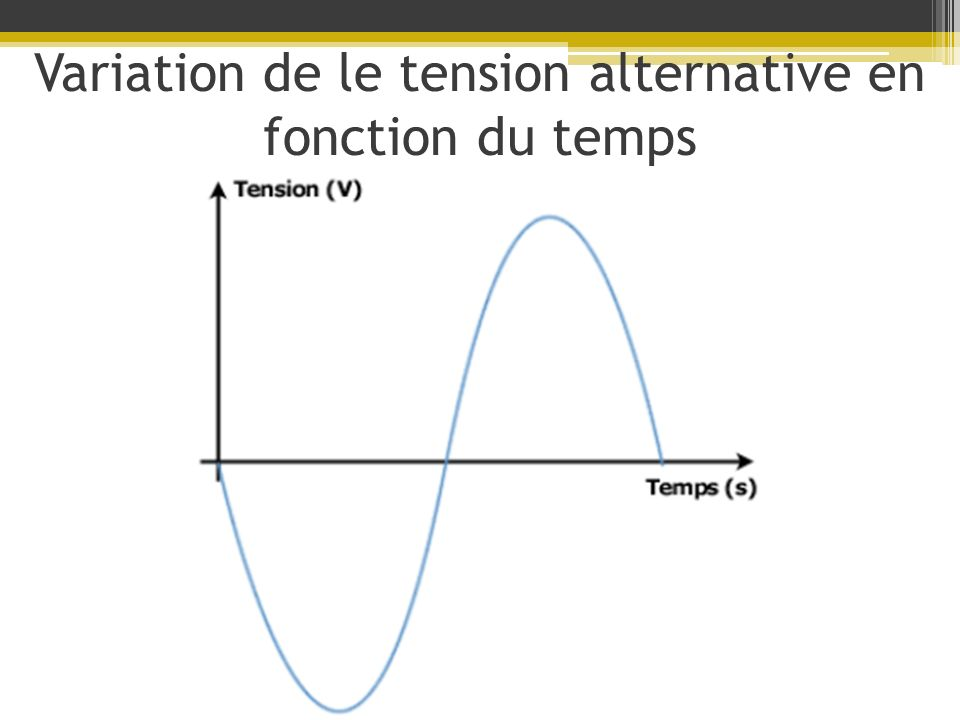 Variation de le tension alternative en fonction du temps