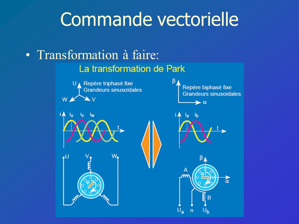 Commande vectorielle Transformation à faire: