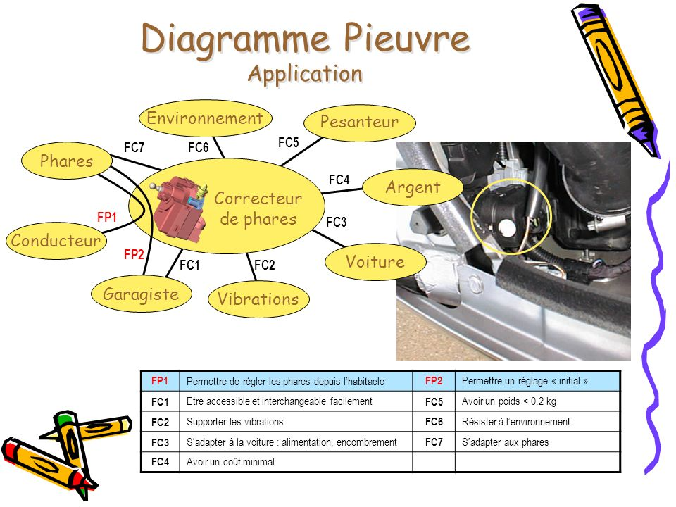 Diagramme Pieuvre Application