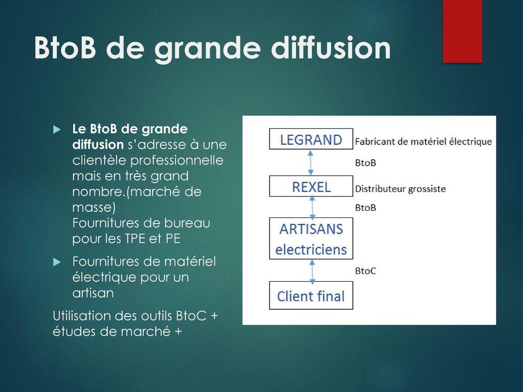 Etude De Marche Artisan Electricien marketing industriel le marketing b to b (business to