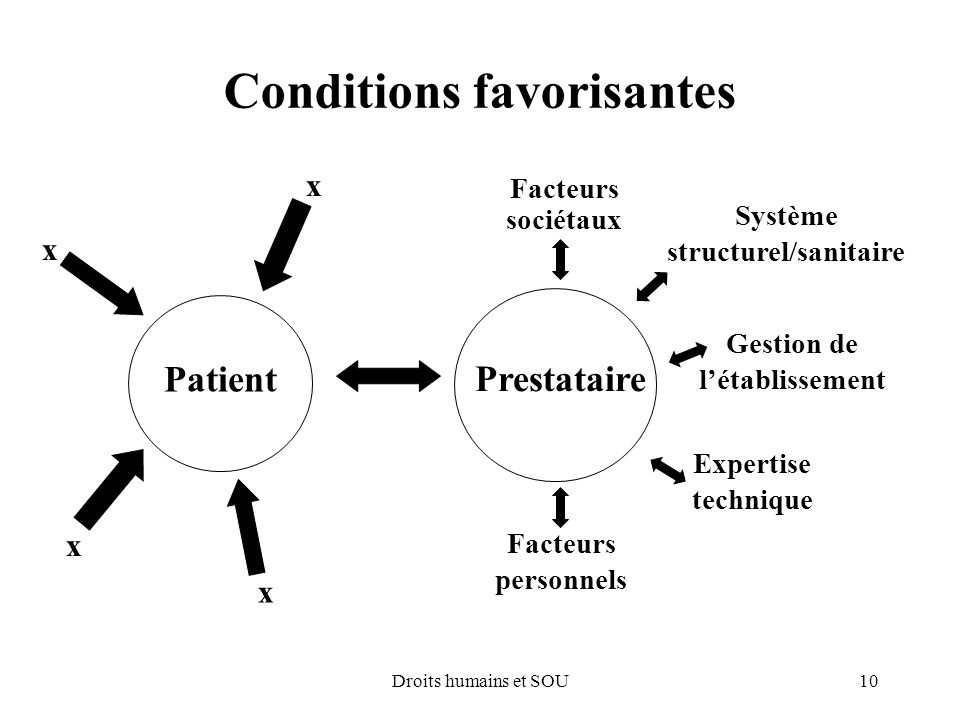 Conditions favorisantes