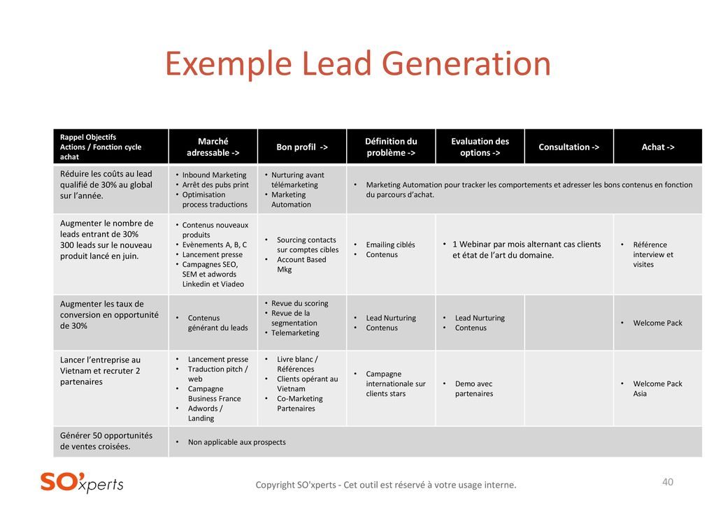 Exemple Lead Generation