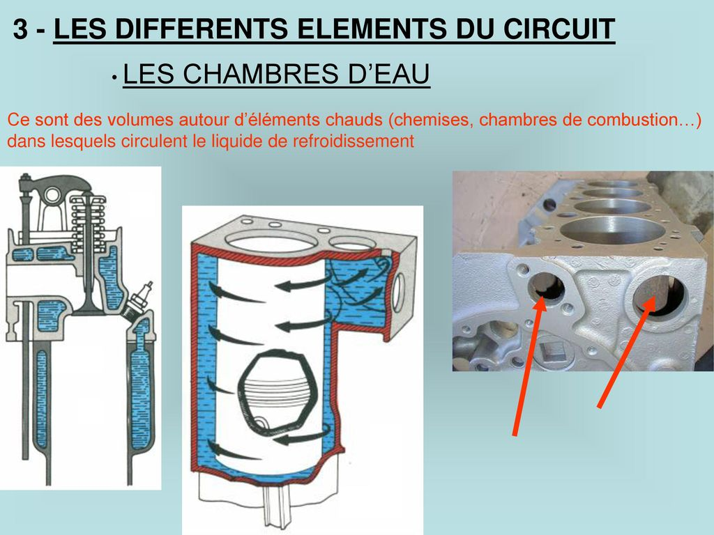 3 - LES DIFFERENTS ELEMENTS DU CIRCUIT