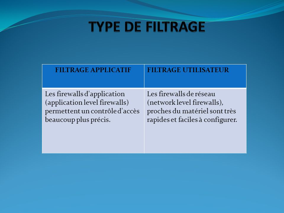 TYPE DE FILTRAGE FILTRAGE APPLICATIF FILTRAGE UTILISATEUR