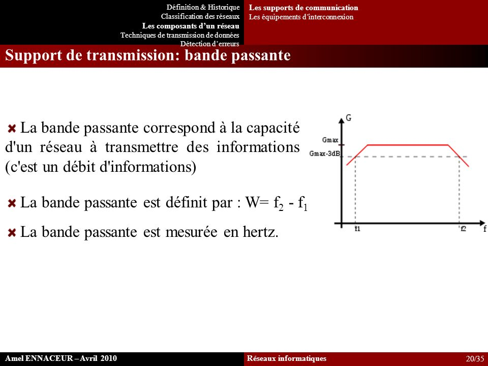 Support de transmission: bande passante