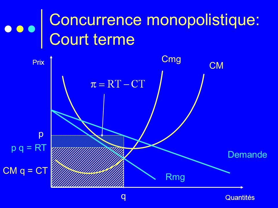 Concurrence monopolistique: Court terme