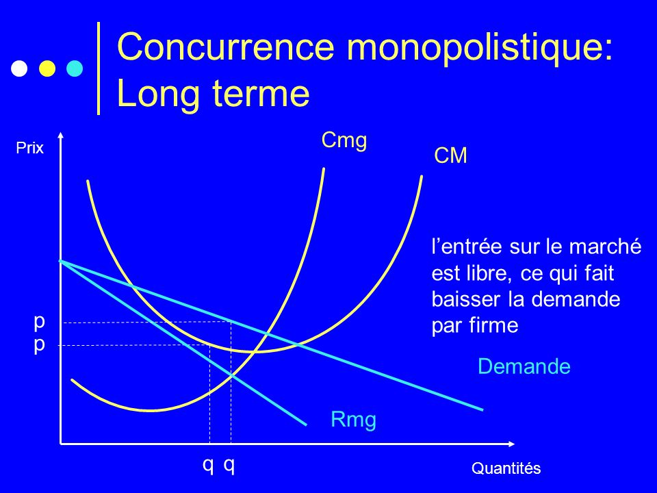 Concurrence monopolistique: Long terme
