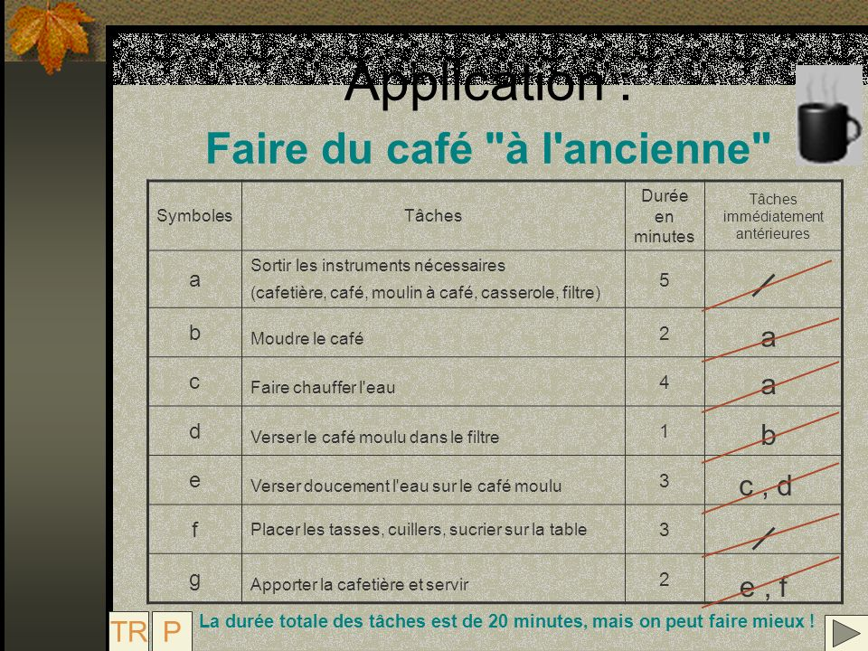 Application : Faire du café à l ancienne