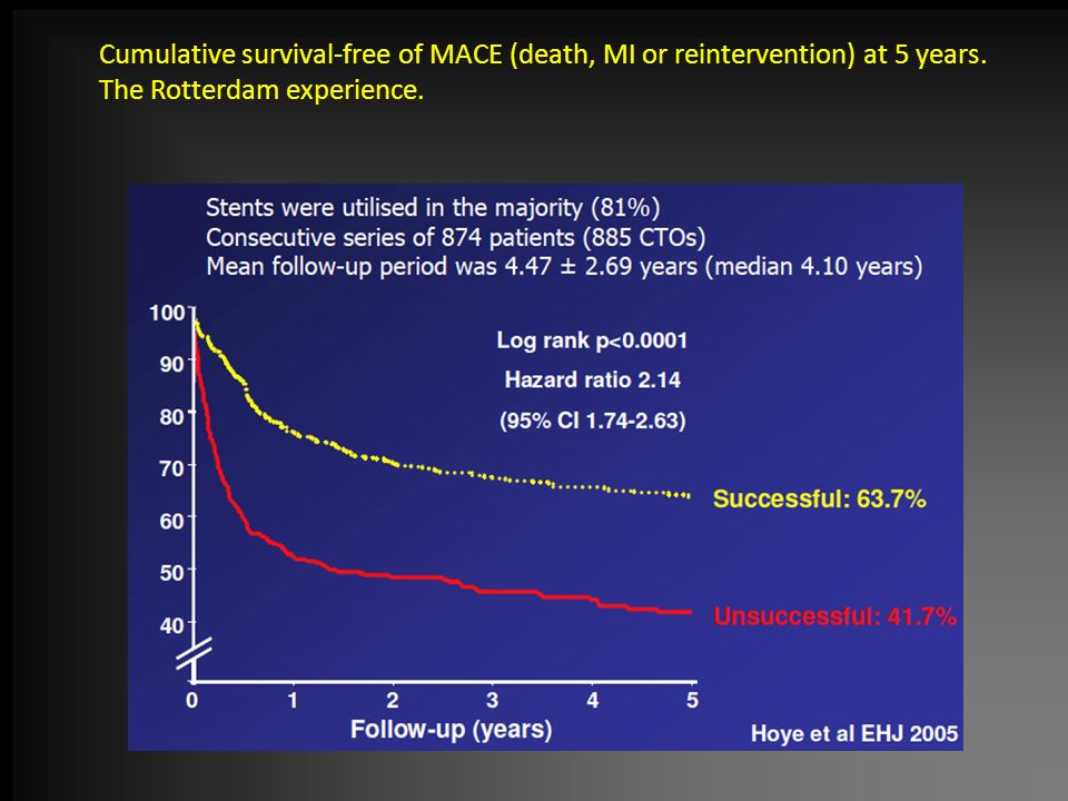 Cumulative survival-free of MACE (death, MI or reintervention) at 5 years.