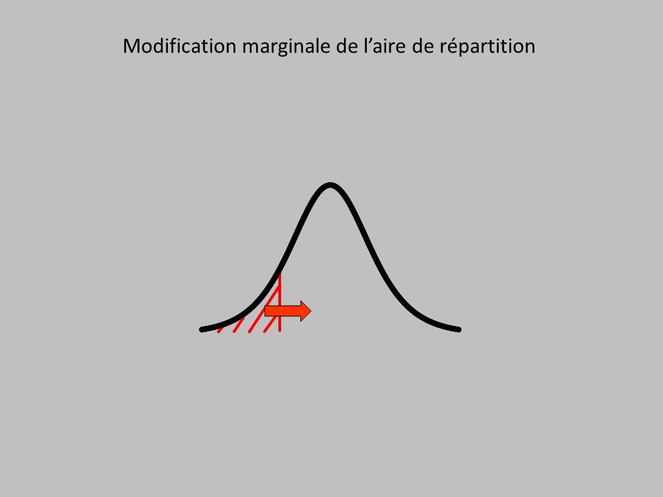 Modification marginale de l'aire de répartition