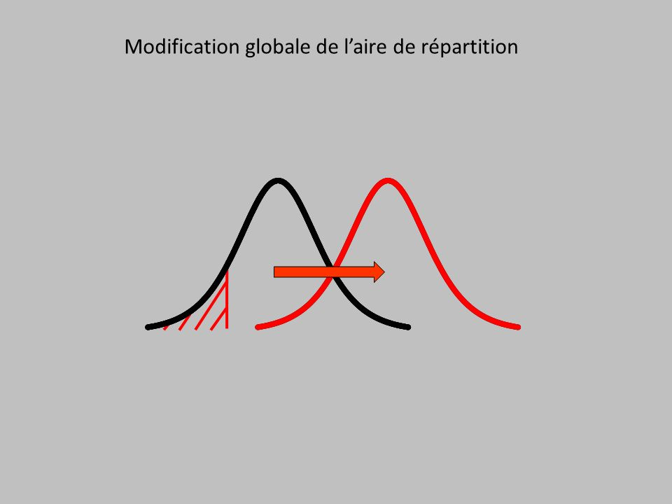 Modification globale de l'aire de répartition