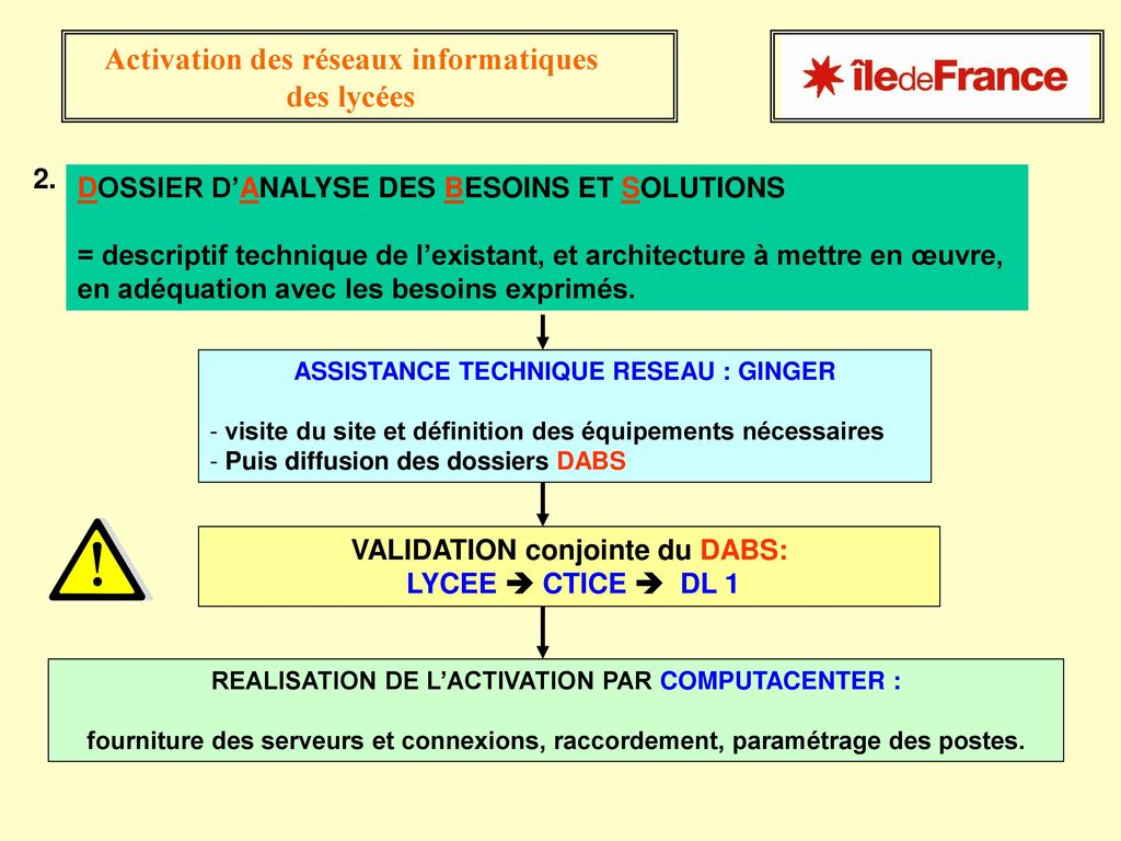 VALIDATION conjointe du DABS: LYCEE  CTICE  DL 1