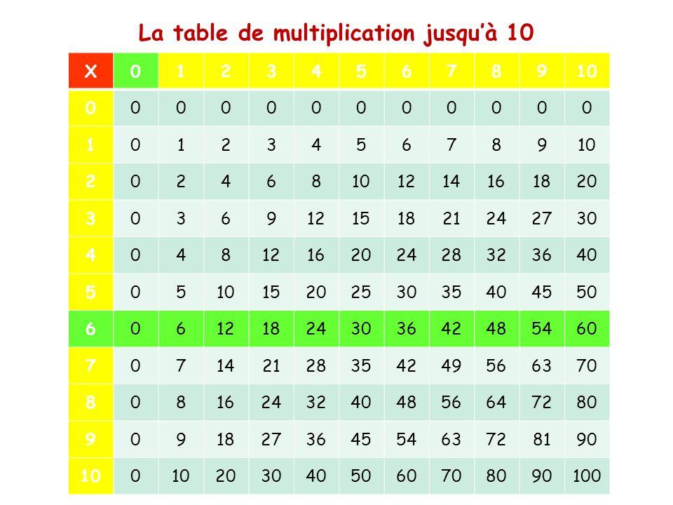 Les Tables De Multiplication Ppt Video Online Telecharger