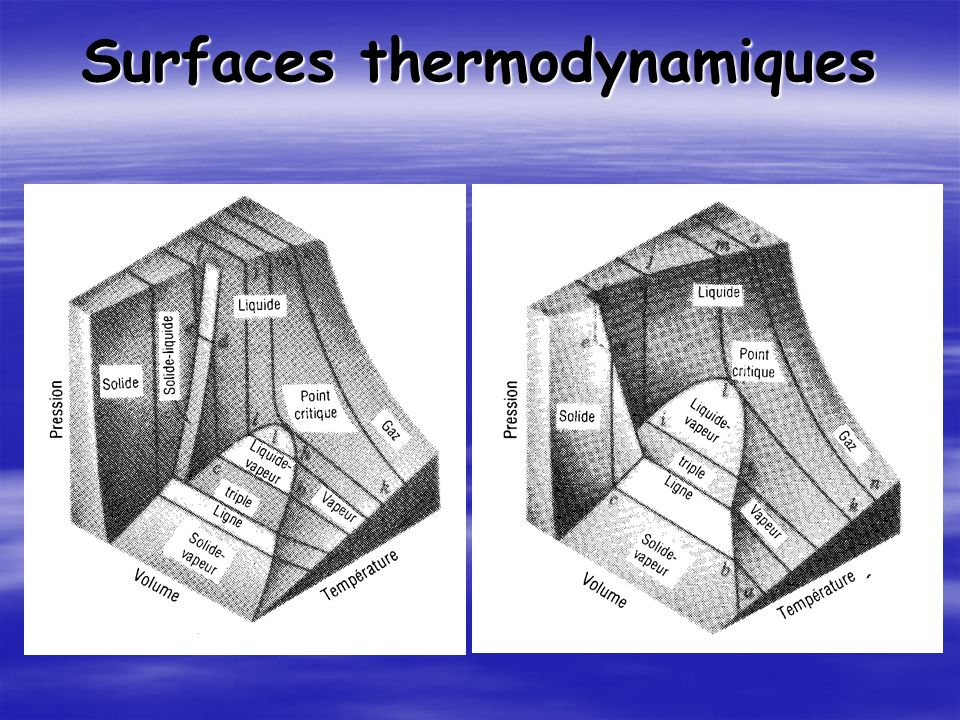 Surfaces thermodynamiques
