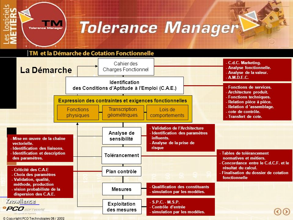 tolerance manager un concept m tier ppt t l charger. Black Bedroom Furniture Sets. Home Design Ideas