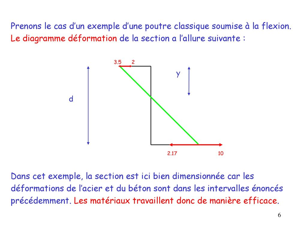 Le diagramme déformation de la section a l'allure suivante :