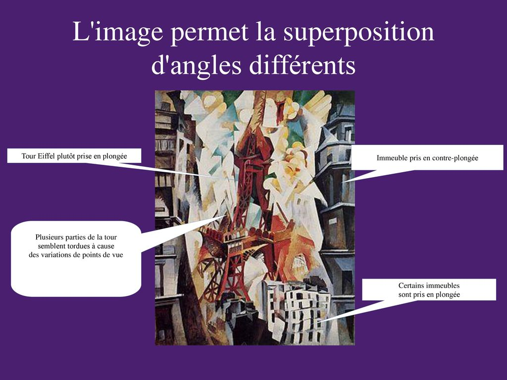 L image permet la superposition d angles différents