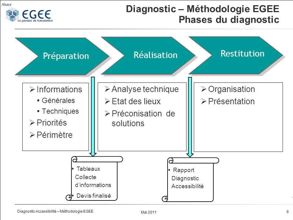 Diagnostic – Méthodologie EGEE Phases du diagnostic