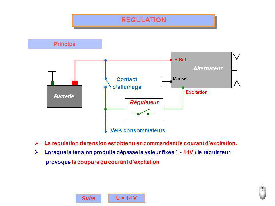 REGULATION Principe Alternateur Contact d'allumage Batterie Régulateur
