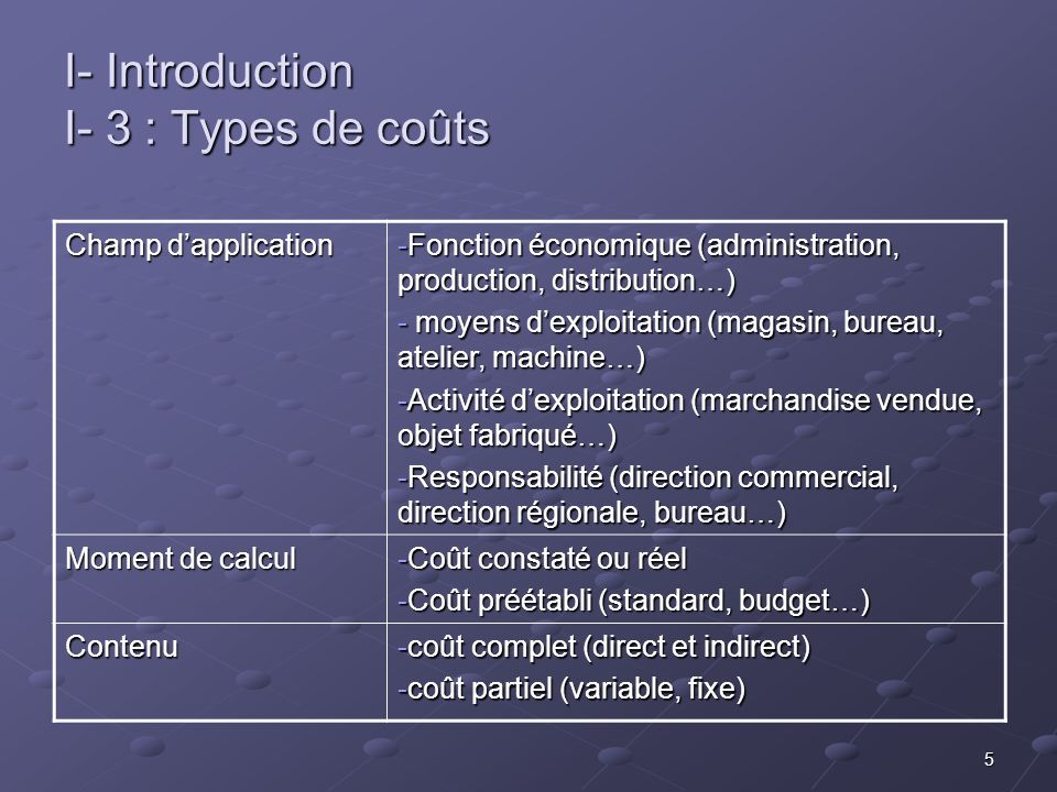 I- Introduction I- 3 : Types de coûts